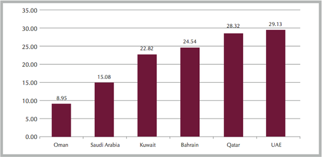 facebook penetration rates in GCC