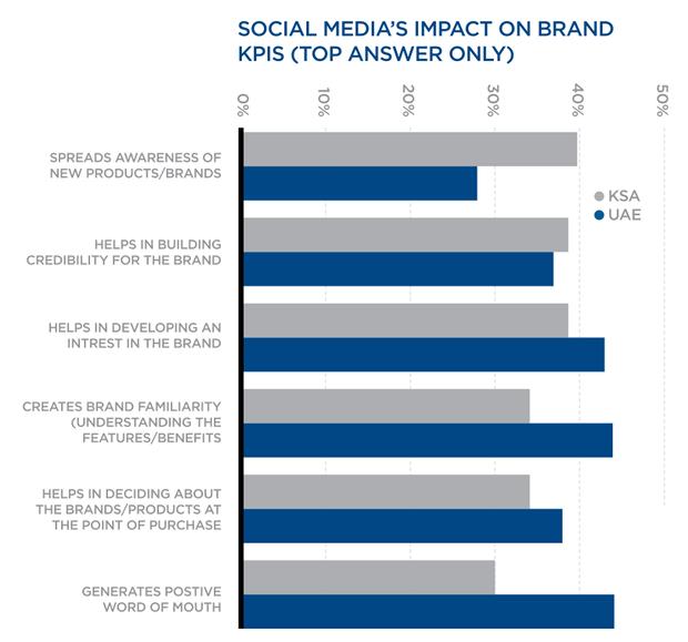 social media on brand KPI