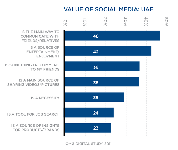 value of social media in UAE