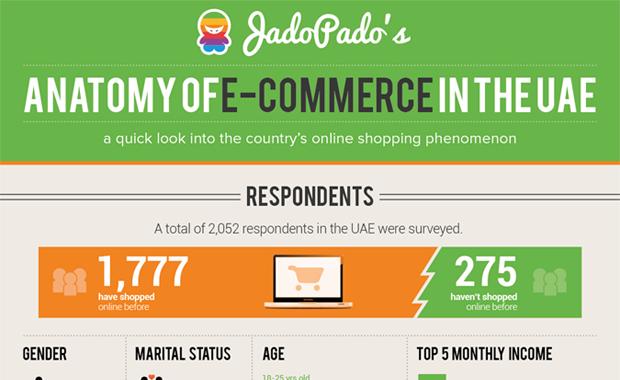 ecommerce infograph jadopado